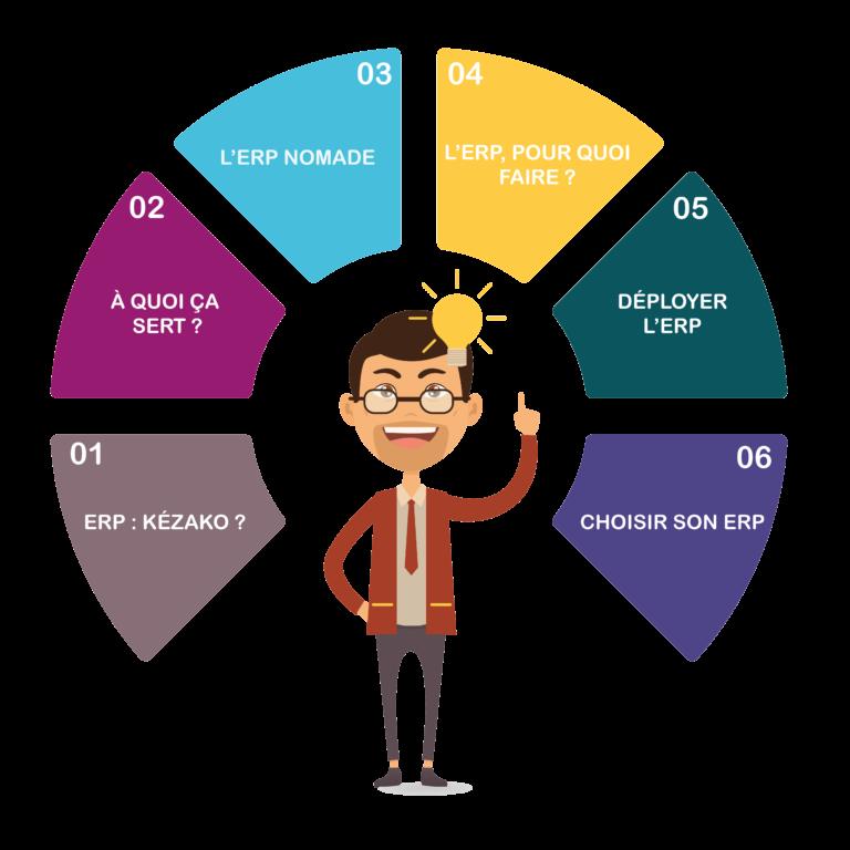 ERP en 6 étapes